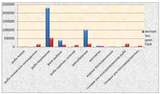 word image 746 Прогнозирование и мониторинг научно-технологического развития АПК: рыбохозяйственный комплекс, включая промысел, аквакультуру и переработку водных биоресурсов