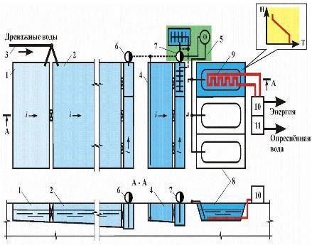 word image 76 Разработка технологии и технических решений по очистке коллекторно-дренажного и поверхностного стока с орошаемых площадей для обеспечения экологически безопасной эксплуатации мелиоративных систем