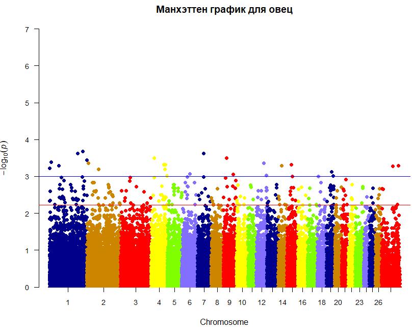 word image 783 Разработка модели интеграции результатов генетической экспертизы национальных племенных ресурсов с мировыми информационными ресурсами геномных данных в контексте задачи создания отечественной системы геномной оценки сельскохозяйственных животных