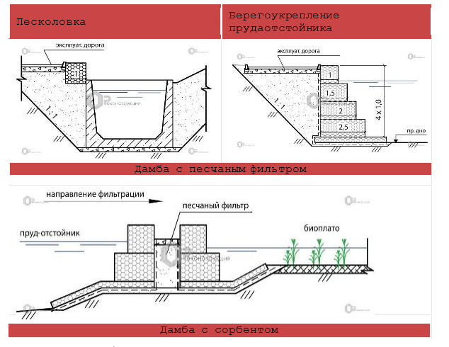 word image 944 Разработка технологии и технических решений по очистке коллекторно-дренажного и поверхностного стока с орошаемых площадей для обеспечения экологически безопасной эксплуатации мелиоративных систем