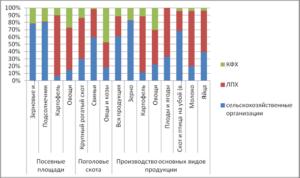 50 Прогнозирование и мониторинг научно-технологического развития АПК: животноводство, включая ветеринарию и племенное дело