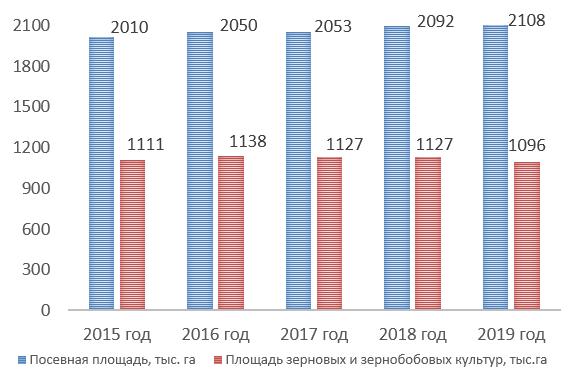 word image 1115 Разработка комплексной модели прогнозирования урожайности и валового сбора озимой пшеницы с использованием средств дистанционного зондирования земли на примере условий Самарской области