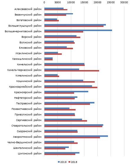 word image 1116 Разработка комплексной модели прогнозирования урожайности и валового сбора озимой пшеницы с использованием средств дистанционного зондирования земли на примере условий Самарской области