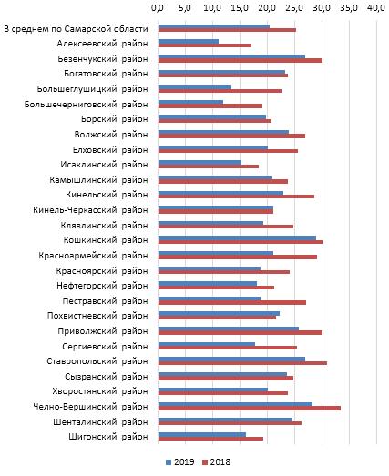 word image 1117 Разработка комплексной модели прогнозирования урожайности и валового сбора озимой пшеницы с использованием средств дистанционного зондирования земли на примере условий Самарской области