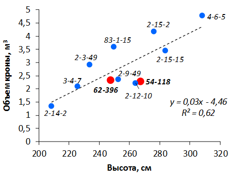 word image 121 Селекция зимостойких слаборослых клоновых подвоев яблони с использованием молекулярных маркеров