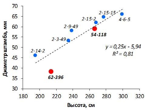 word image 122 Селекция зимостойких слаборослых клоновых подвоев яблони с использованием молекулярных маркеров