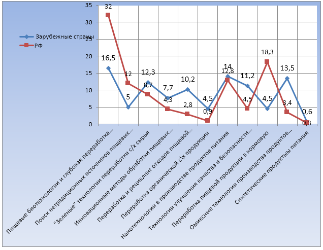 word image 1315 Прогнозирование и мониторинг научно-технологического развития АПК: переработка сельскохозяйственного сырья в пищевую, кормовую и иную продукцию