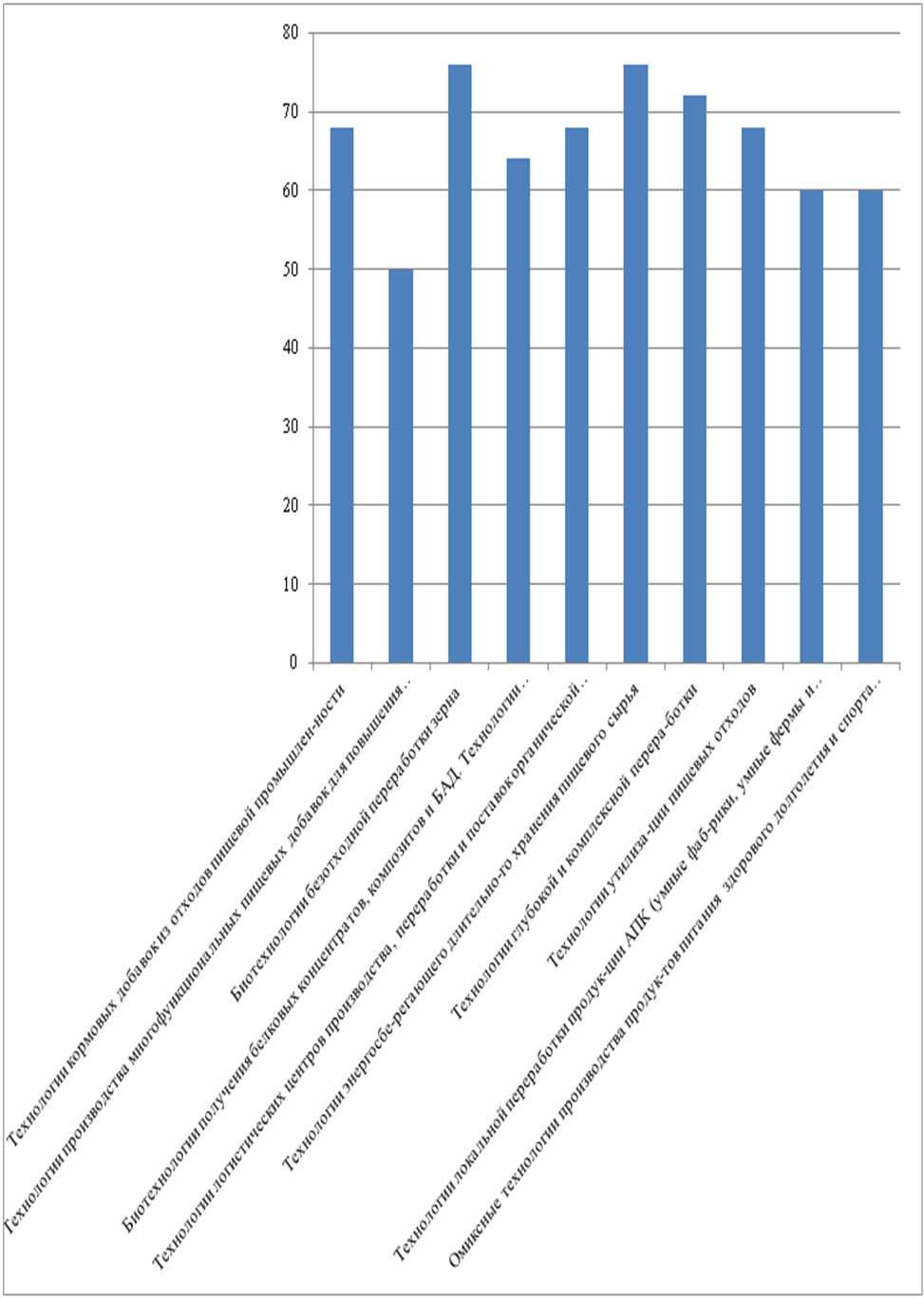 word image 1346 Прогнозирование и мониторинг научно-технологического развития АПК: переработка сельскохозяйственного сырья в пищевую, кормовую и иную продукцию