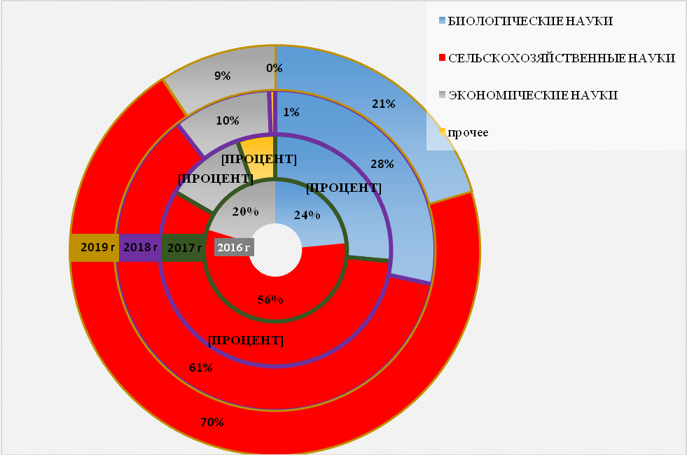 word image 1347 Анализ научно-исследовательских работ, выполняемых высшими учебными заведениями, находящимися в ведении Минсельхоза России, за счет средств федерального бюджета