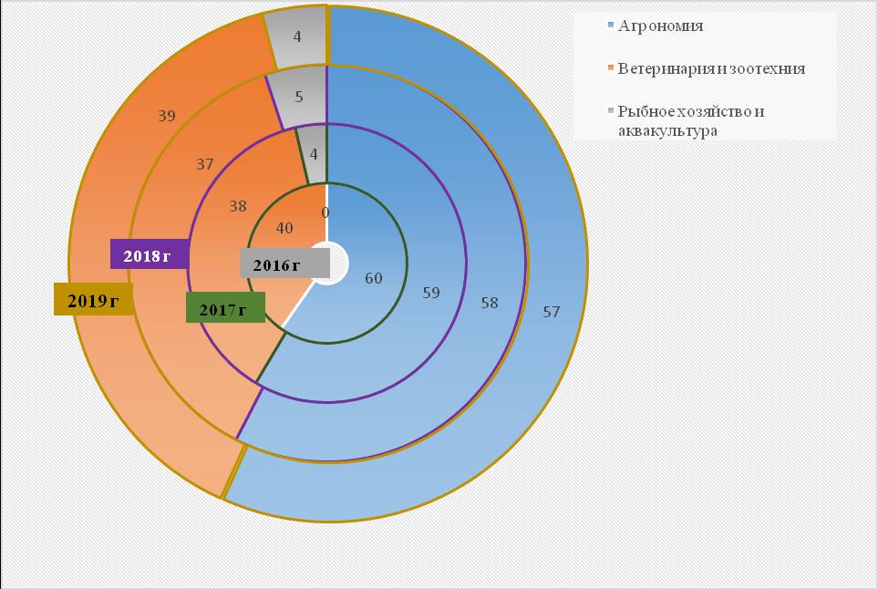 word image 1348 Анализ научно-исследовательских работ, выполняемых высшими учебными заведениями, находящимися в ведении Минсельхоза России, за счет средств федерального бюджета