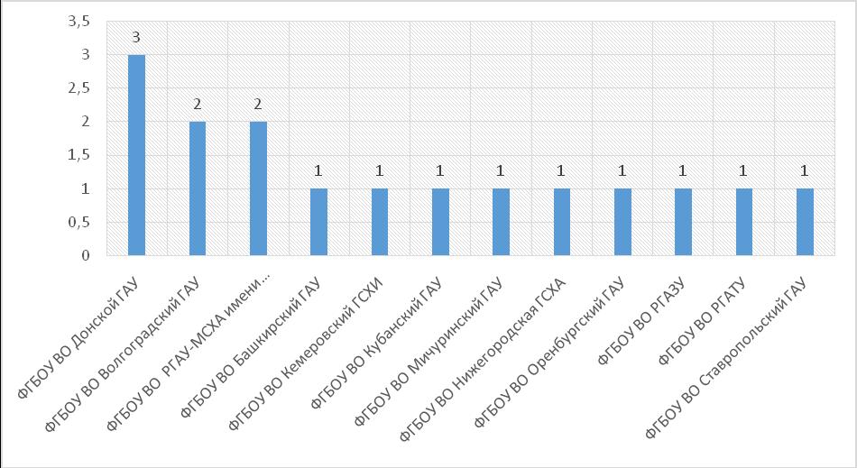 word image 1353 Анализ научно-исследовательских работ, выполняемых высшими учебными заведениями, находящимися в ведении Минсельхоза России, за счет средств федерального бюджета