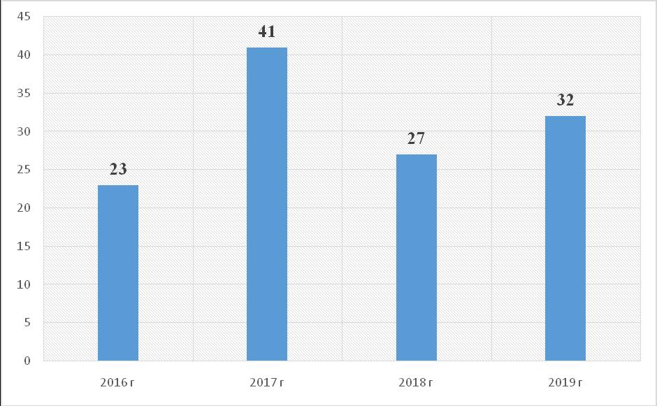 word image 1355 Анализ научно-исследовательских работ, выполняемых высшими учебными заведениями, находящимися в ведении Минсельхоза России, за счет средств федерального бюджета