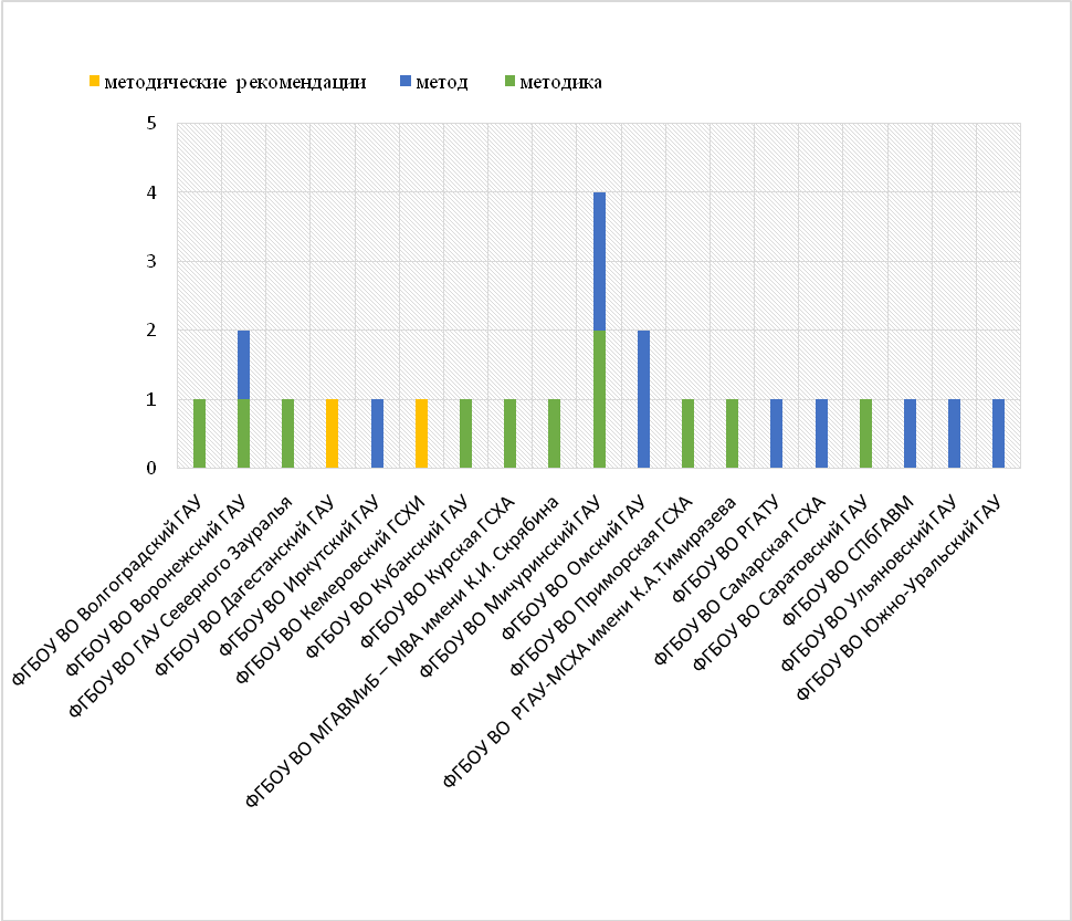 word image 1358 Анализ научно-исследовательских работ, выполняемых высшими учебными заведениями, находящимися в ведении Минсельхоза России, за счет средств федерального бюджета