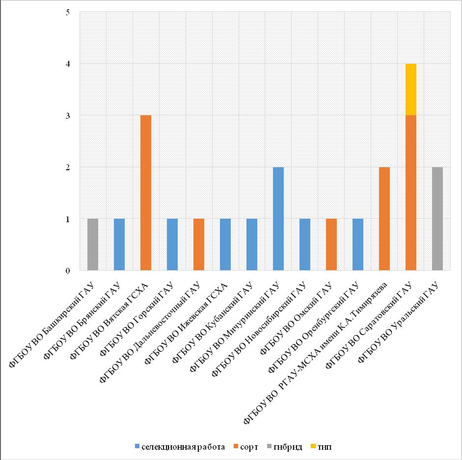 word image 1360 Анализ научно-исследовательских работ, выполняемых высшими учебными заведениями, находящимися в ведении Минсельхоза России, за счет средств федерального бюджета