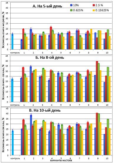 word image 1411 Сравнительная оценка ряда биодинамических препаратов по содержанию основных элементов питания и влиянию на рост и развитие картофеля, белокочанной капусты, моркови и свеклы в условиях органического земледелия на Северо-Западе Российской Федерации.