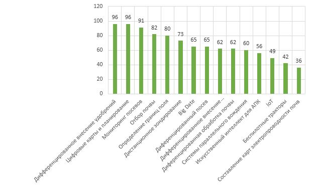 элементы точного земледелия, в т.ч. индекс NDVI