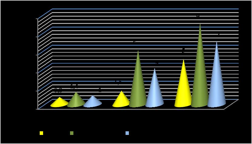 word image 1556 Исследования по изучению эффективности прямого посева и традиционной технологии возделывания полевых культур в повышении плодородия почвы, сохранения земель сельскохозяйственного назначения и получения экологически чистой продукции