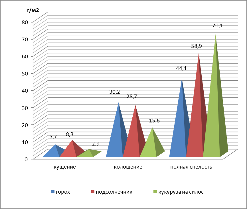 word image 1557 Исследования по изучению эффективности прямого посева и традиционной технологии возделывания полевых культур в повышении плодородия почвы, сохранения земель сельскохозяйственного назначения и получения экологически чистой продукции