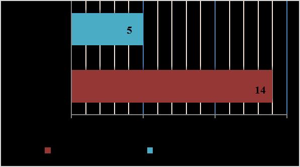 word image 1559 Исследования по изучению эффективности прямого посева и традиционной технологии возделывания полевых культур в повышении плодородия почвы, сохранения земель сельскохозяйственного назначения и получения экологически чистой продукции