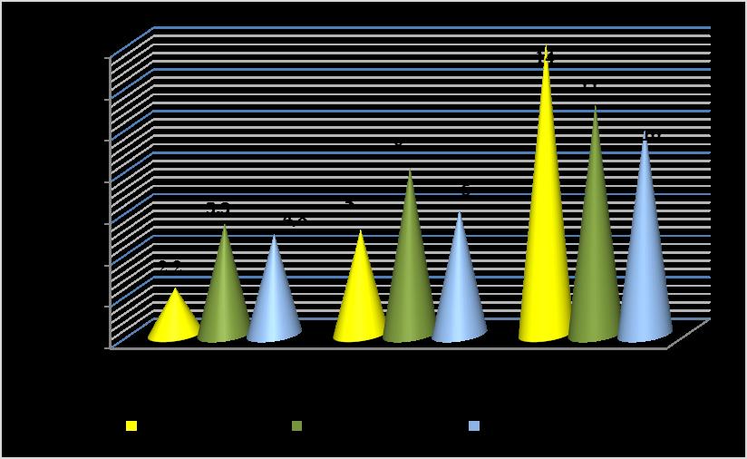word image 1563 Исследования по изучению эффективности прямого посева и традиционной технологии возделывания полевых культур в повышении плодородия почвы, сохранения земель сельскохозяйственного назначения и получения экологически чистой продукции