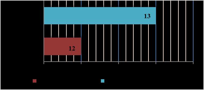 word image 1567 Исследования по изучению эффективности прямого посева и традиционной технологии возделывания полевых культур в повышении плодородия почвы, сохранения земель сельскохозяйственного назначения и получения экологически чистой продукции