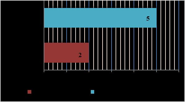 word image 1569 Исследования по изучению эффективности прямого посева и традиционной технологии возделывания полевых культур в повышении плодородия почвы, сохранения земель сельскохозяйственного назначения и получения экологически чистой продукции