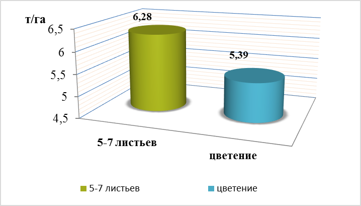 word image 1584 Исследования по изучению эффективности прямого посева и традиционной технологии возделывания полевых культур в повышении плодородия почвы, сохранения земель сельскохозяйственного назначения и получения экологически чистой продукции