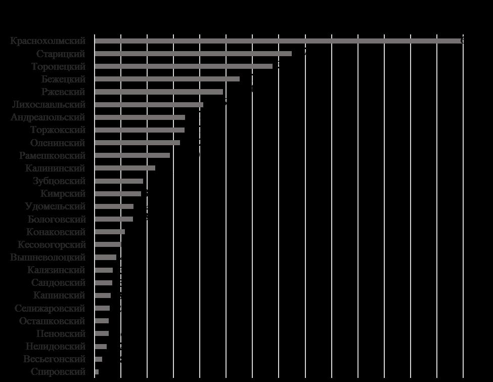 word image 1694 Разработка отдельных приемов технологий выращивания семеноводческих посевов новых сортов льна-долгунца на залежных землях
