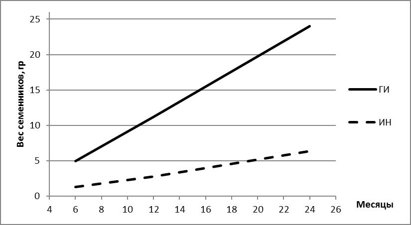 word image 1746 Разработка технологии всесезонной репродукции и икорного производства клариевого сома для решения проблемы импортозамещения на региональном рыбном рынке