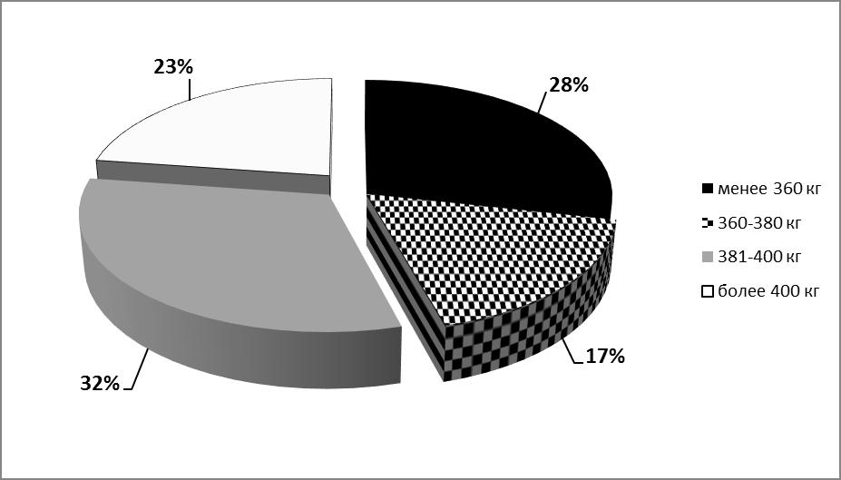word image 1782 Использование методов геномной селекции и разработка системы функционального кормления для увеличения продолжительности продуктивного долголетия коров
