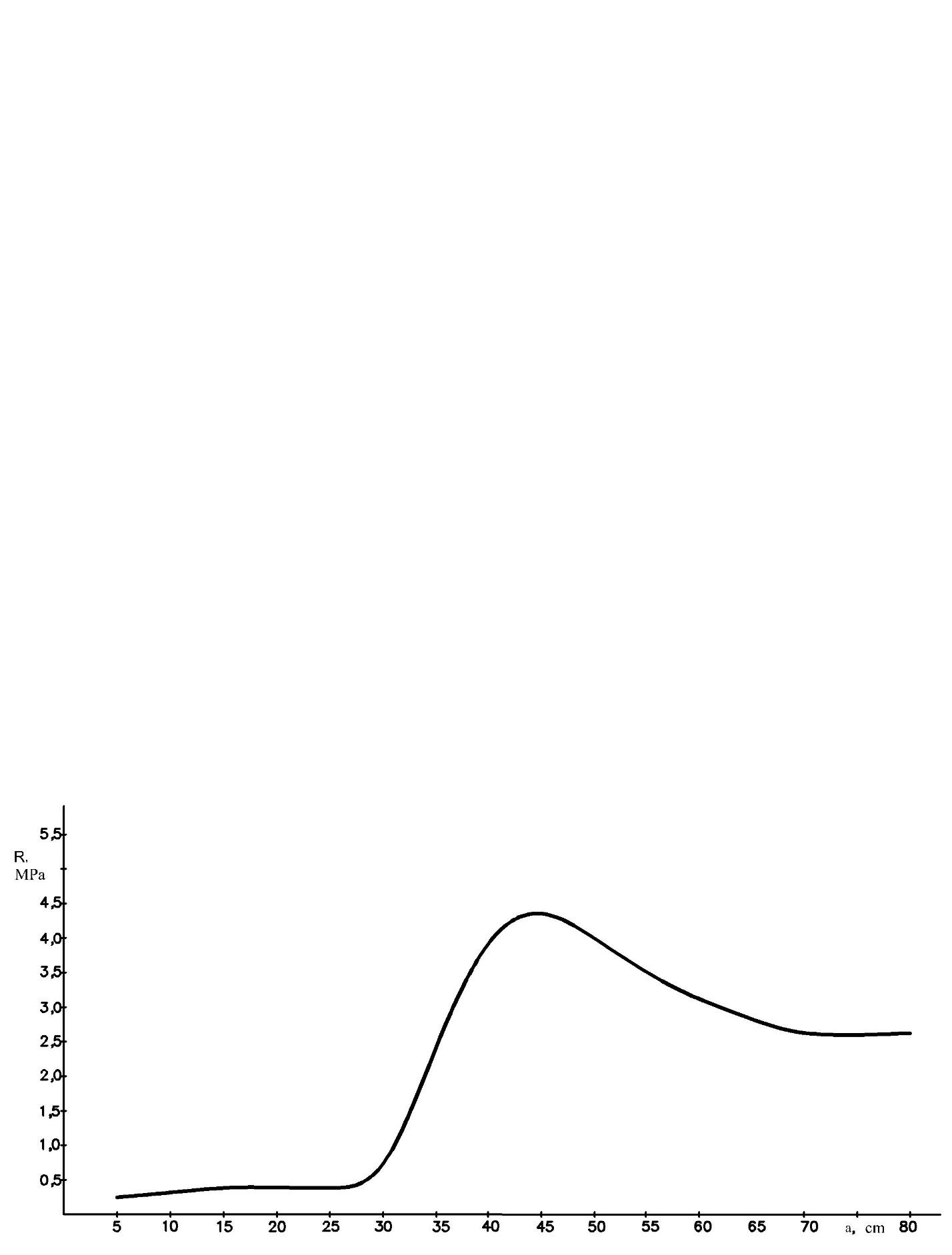 word image 183 Исследование методов и средств биологизации технологии производства оригинального семенного картофеля с использованием биопрепаратов и сидеральных культур