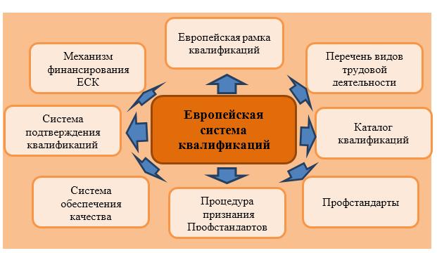 европейская система квалификации, в том числе и аграрного образования