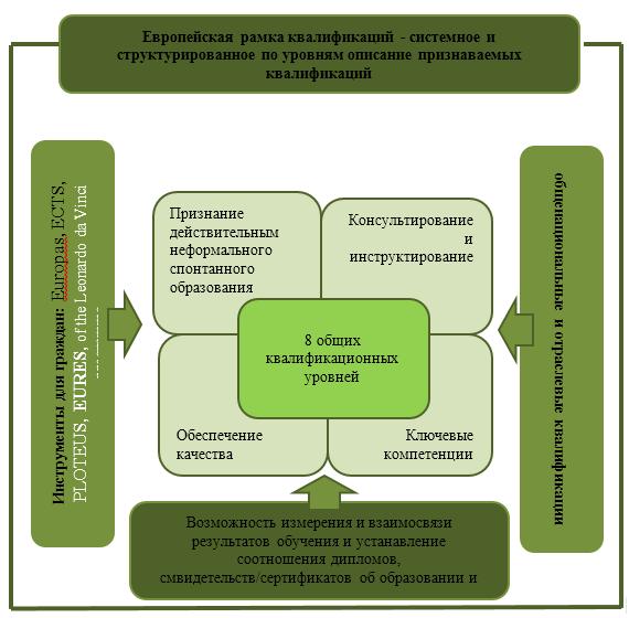 европейская рамка квалификации, в том числе и аграрного образования