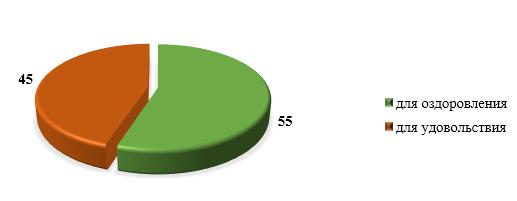 word image 353 Разработка технологии производства вин плодово-ягодных повышенной биологической ценности с применением растительных сахарозаменителей
