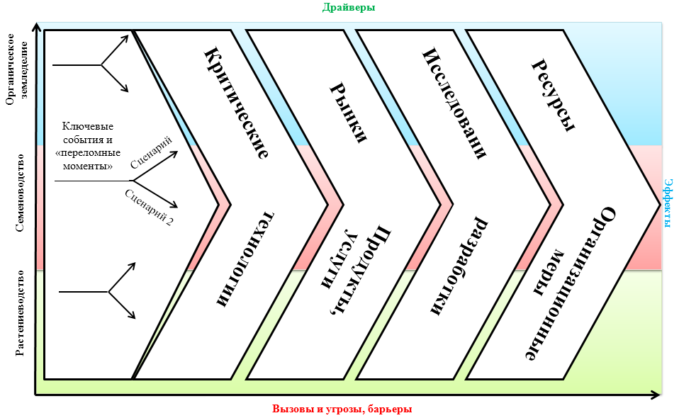 word image 360 Прогнозирование и мониторинг научно-технического развития АПК: растениеводство, включая семеноводство и органическое земледелие.