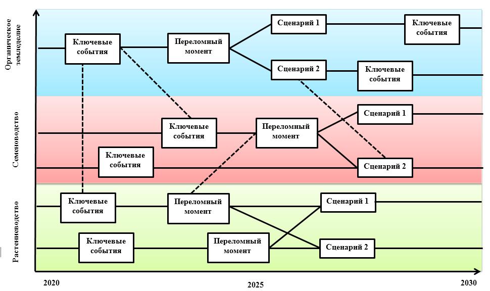 word image 361 Прогнозирование и мониторинг научно-технического развития АПК: растениеводство, включая семеноводство и органическое земледелие.