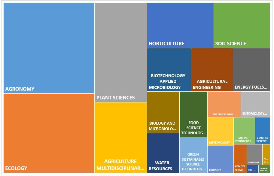 word image 377 Прогнозирование и мониторинг научно-технического развития АПК: растениеводство, включая семеноводство и органическое земледелие.