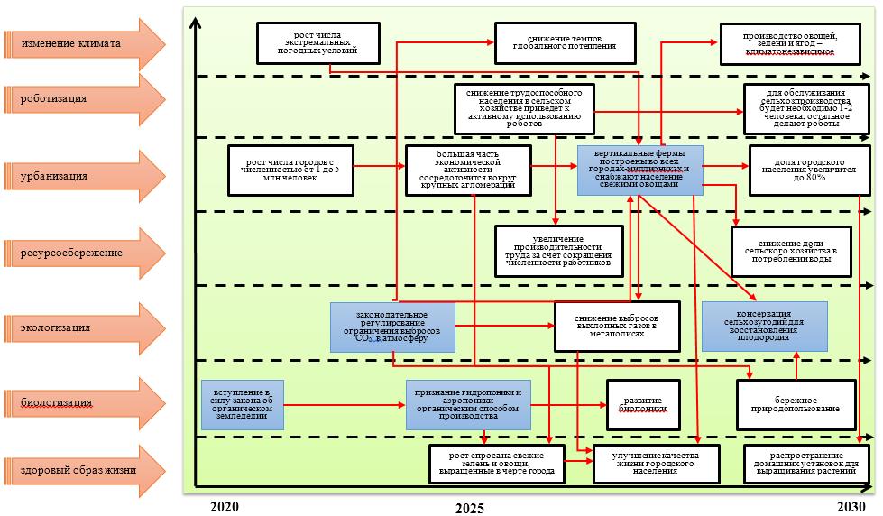 word image 389 Прогнозирование и мониторинг научно-технического развития АПК: растениеводство, включая семеноводство и органическое земледелие.