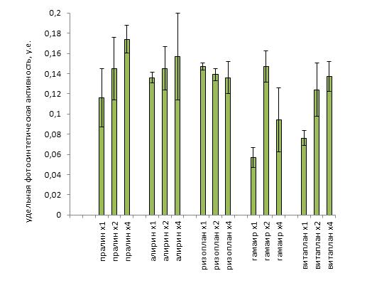 word image 39 Разработка средств и методов фотоники для повышения активности препаратов биологической защиты растений
