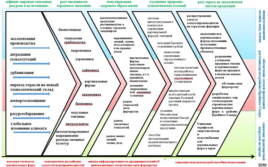 word image 390 Прогнозирование и мониторинг научно-технического развития АПК: растениеводство, включая семеноводство и органическое земледелие.