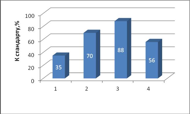 word image 438 Исследование и разработка новых направлений и методов в селекционно-семеноводческой работе и подготовке специалистов, владеющих навыками данной работы с применением современных информационных технологий