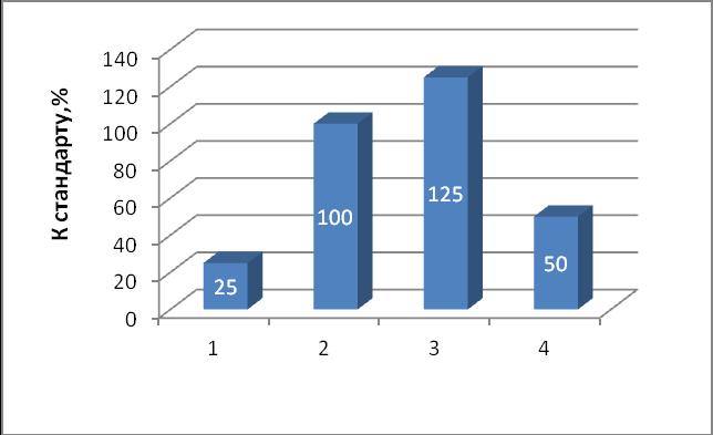 word image 439 Исследование и разработка новых направлений и методов в селекционно-семеноводческой работе и подготовке специалистов, владеющих навыками данной работы с применением современных информационных технологий