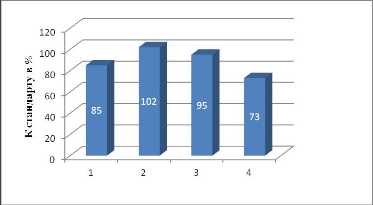 word image 440 Исследование и разработка новых направлений и методов в селекционно-семеноводческой работе и подготовке специалистов, владеющих навыками данной работы с применением современных информационных технологий