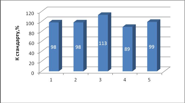 word image 442 Исследование и разработка новых направлений и методов в селекционно-семеноводческой работе и подготовке специалистов, владеющих навыками данной работы с применением современных информационных технологий
