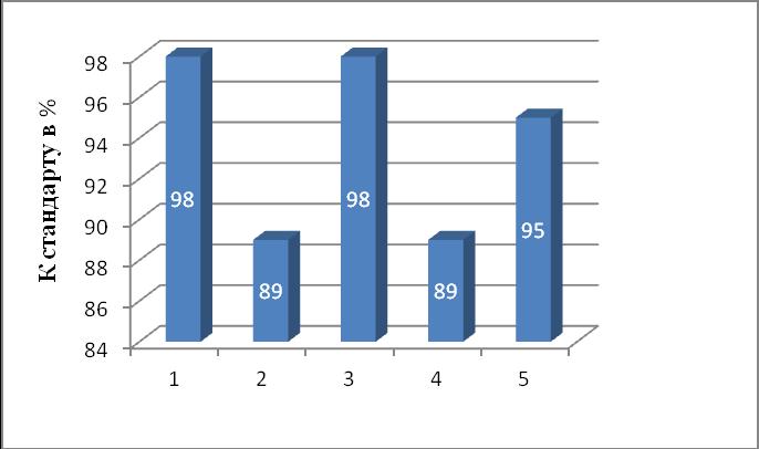 word image 444 Исследование и разработка новых направлений и методов в селекционно-семеноводческой работе и подготовке специалистов, владеющих навыками данной работы с применением современных информационных технологий