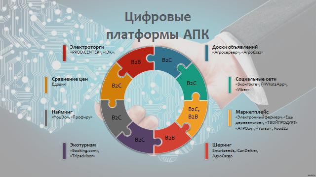 word image 522 Разработка концепции по развитию экспериментального цифрового опытного хозяйства, создаваемого на базе высшего образовательного учреждения (на примере Орловского ГАУ)