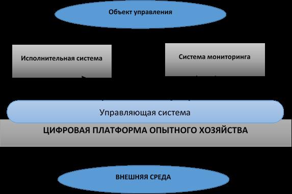 word image 525 Разработка концепции по развитию экспериментального цифрового опытного хозяйства, создаваемого на базе высшего образовательного учреждения (на примере Орловского ГАУ)
