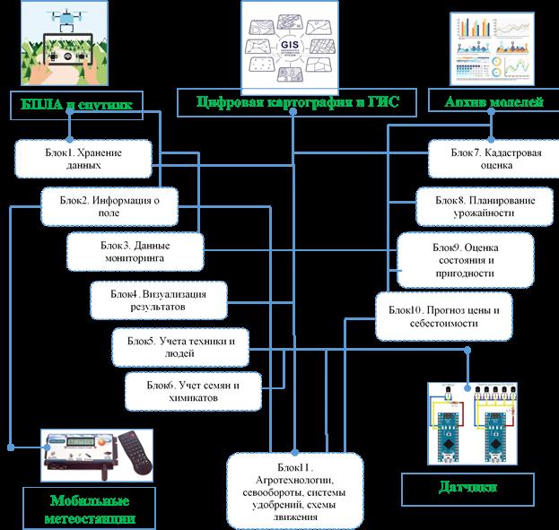 word image 526 Разработка концепции по развитию экспериментального цифрового опытного хозяйства, создаваемого на базе высшего образовательного учреждения (на примере Орловского ГАУ)