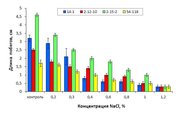 word image 54 Селекция зимостойких слаборослых клоновых подвоев яблони с использованием молекулярных маркеров