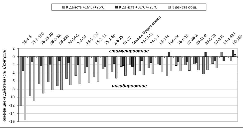 word image 59 Селекция зимостойких слаборослых клоновых подвоев яблони с использованием молекулярных маркеров